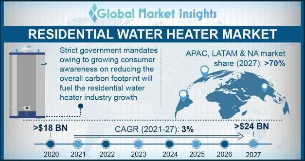Residential Water Heater Market