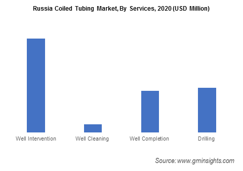 Russia Coiled Tubing Market