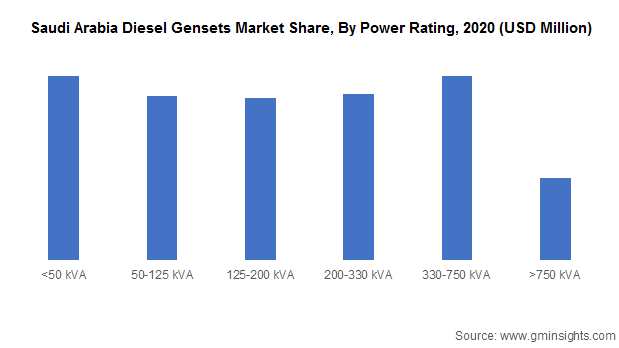 Saudi Arabia Diesel Gensets Market