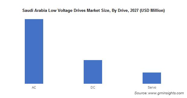 Saudi Arabia Low Voltage Drives Market Size, By Drive