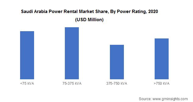 Saudi Arabia Power Rental Market Share, By Power Rating