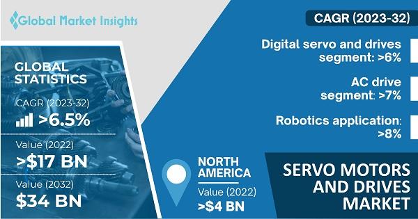 Servo Motors and Drives Market