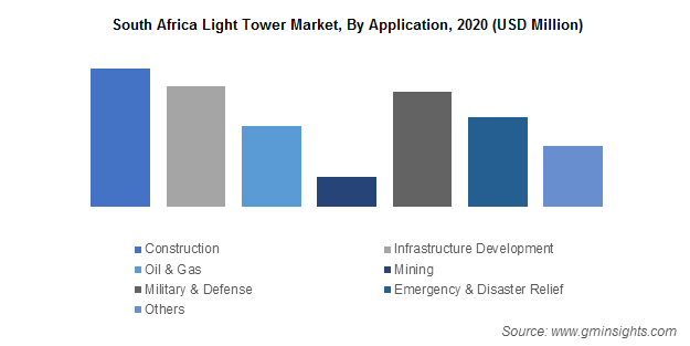 South Africa Light Tower Market, By Application