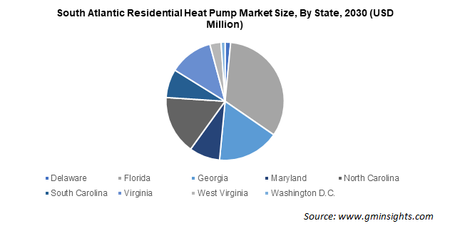 South Atlantic Residential Heat Pump Market Size By State