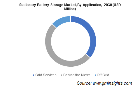 Stationary Battery Storage Market Size