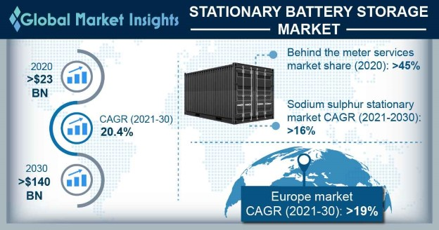 Stationary Battery Storage Market Research Report
