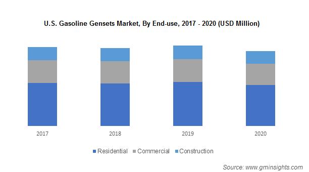 U.S. Gasoline Gensets Market, By End-use