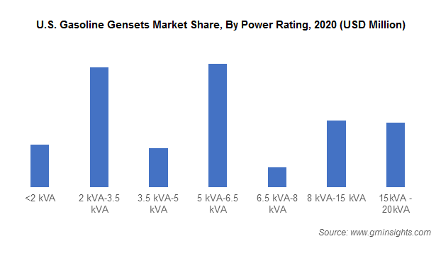 U.S. Gasoline Gensets Market Share, By Power Rating