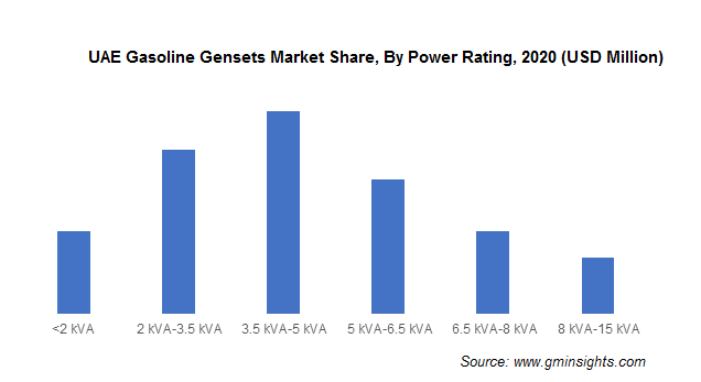 UAE Gasoline Gensets Market Share, By Power Rating