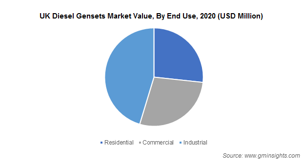 UK Diesel Gensets Market Value, By End Use, 2020 (USD Million)