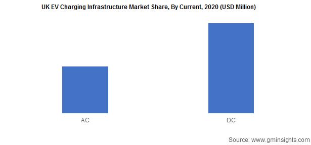 UK EV Charging Infrastructure Market By Current