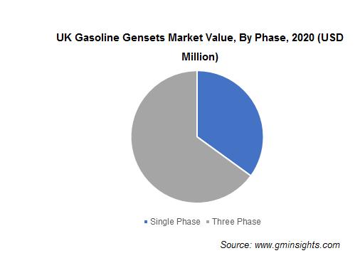 UK Gasoline Gensets Market Value, By Phase