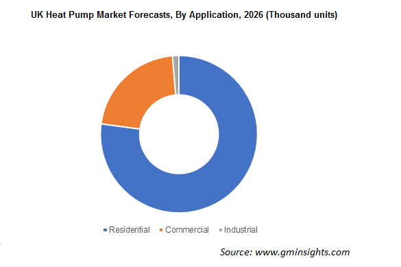 UK Heat Pump Market Forecasts By Application