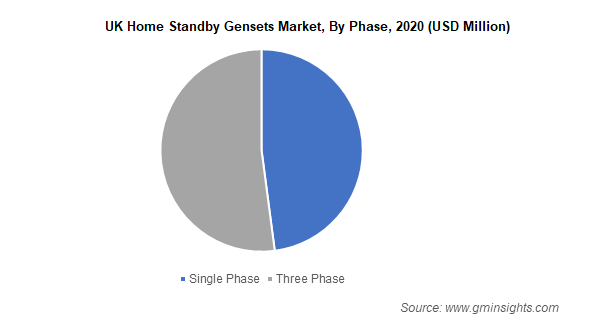 UK Home Standby Gensets Market By Phase