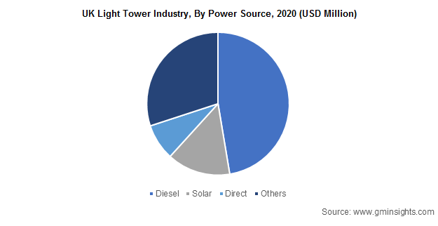 UK Light Tower Industry, By Power Source