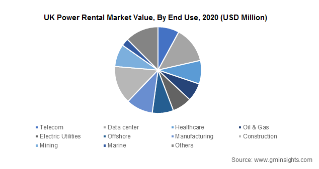 UK Power Rental Market Value, By End Use