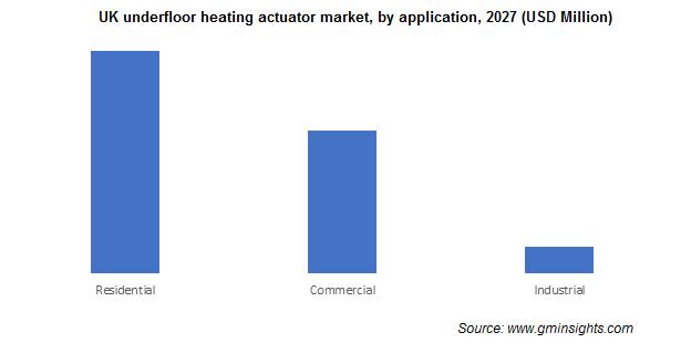 UK underfloor heating actuator market by application
