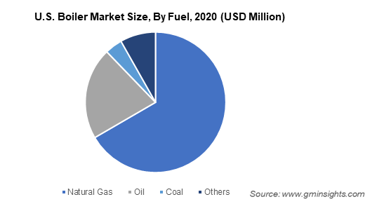 U.S. Boiler Market Size By Fuel