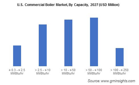 U.S. Commercial Boiler Market