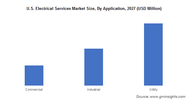 U.S. Electrical Services Market