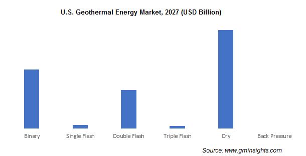 U.S. Geothermal Energy Market