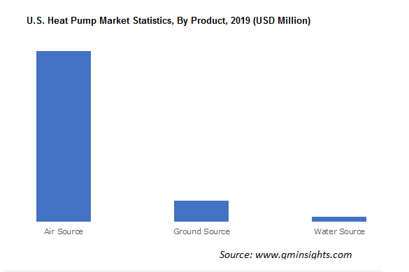 U.S. Heat Pump Market Statistics By Product