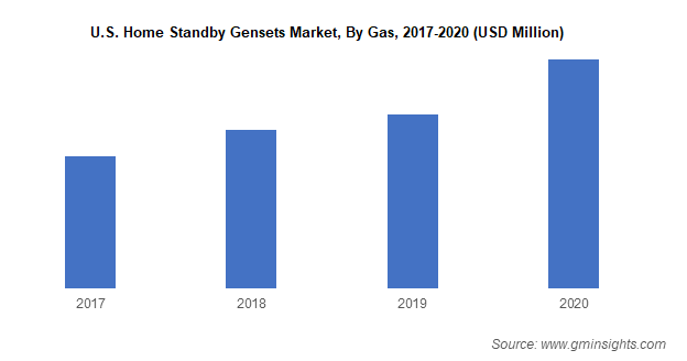 U.S. Home Standby Gensets Market By Gas