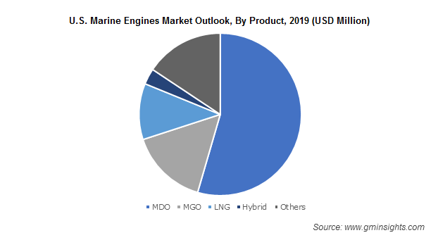 U.S. Marine Engines Market Outlook, By Product