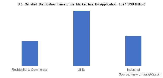 U.S. Oil Filled Distribution Transformer Market