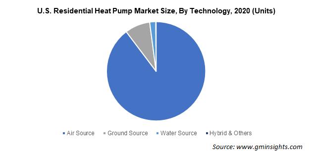 U.S. Residential Heat Pump Market Size By Technology