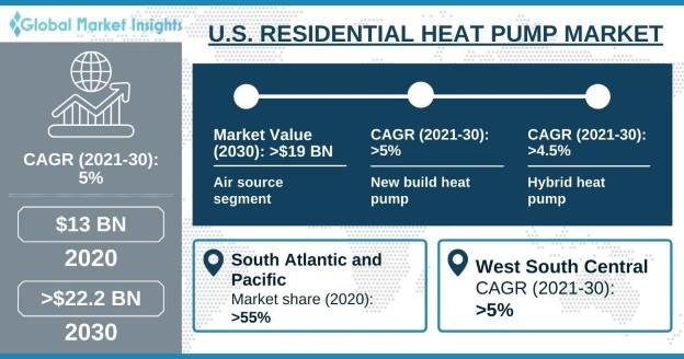 U.S. Residential Heat Pump Market