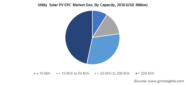 Utility Solar PV EPC Market Size, By Capacity