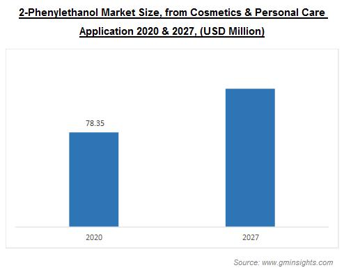 2-Phenylethanol Market