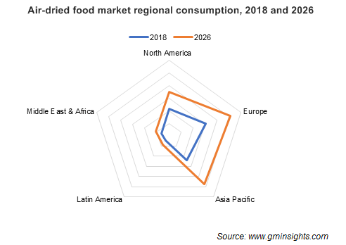 Air-dried food market regional consumption
