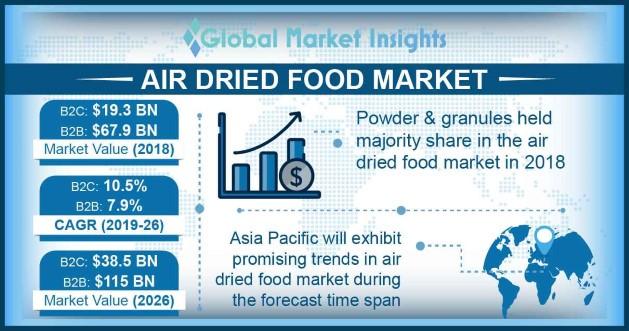 Air Dried Food B2C Market