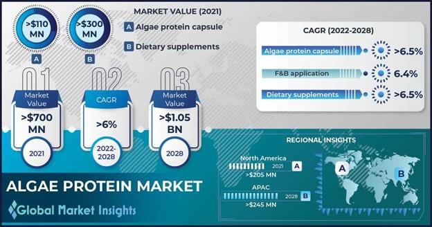 Algae Protein market