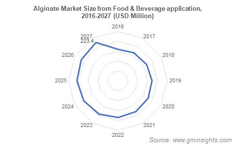 Alginate Market Size from Food & Beverage application