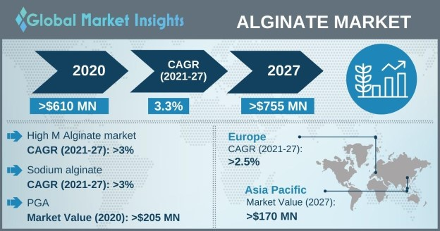 Alginates Market