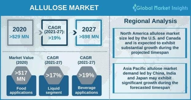 Allulose Market