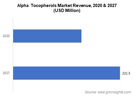 Alpha Tocopherols Market Revenue