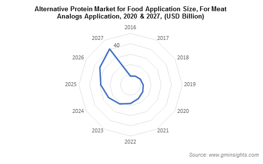 Alternative Protein Market for Food Application Size, For Meat Analogs Application