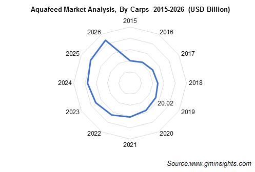 Aquafeed Market Analysis, By Carps