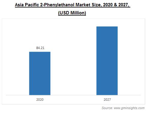 Asia Pacific 2-Phenylethanol Market