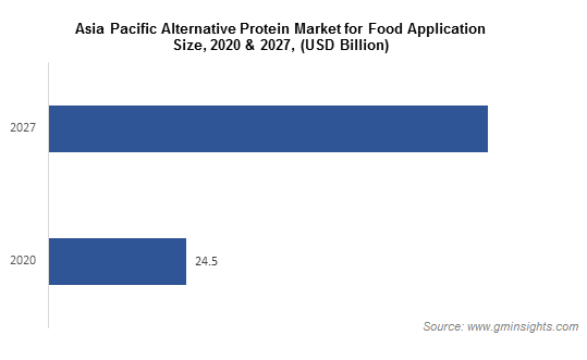 Asia Pacific Alternative Protein Market for Food Application
