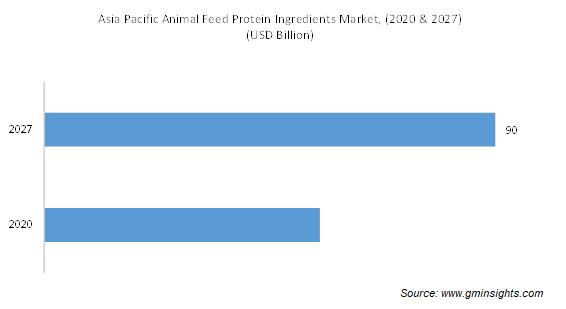 Animal Feed Protein Ingredients Market by Region