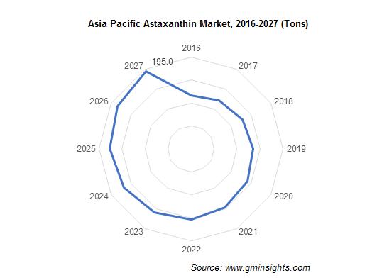 Asia Pacific Astaxanthin Market