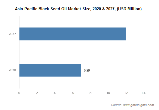 Asia Pacific Black Seed Oil Market