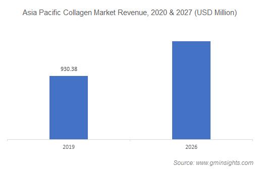 Asia Pacific Collagen Market