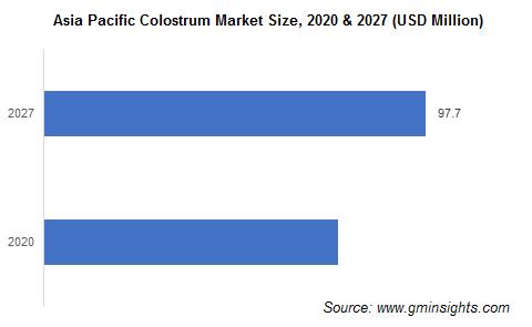 Asia Pacific Colostrum Market