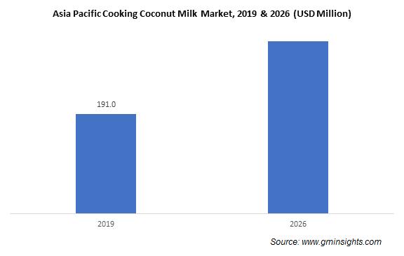 Asia Pacific Cooking Coconut Milk  Market
